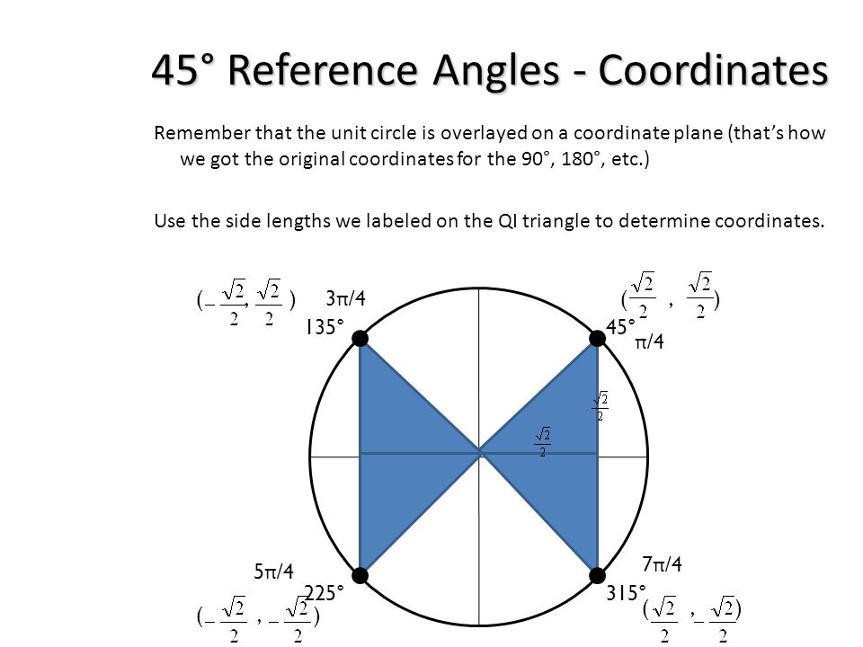 45° Reference Angles - Coordinates