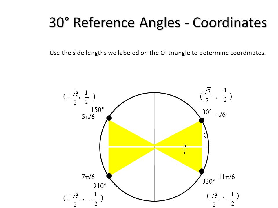 30° Reference Angles - Coordinates