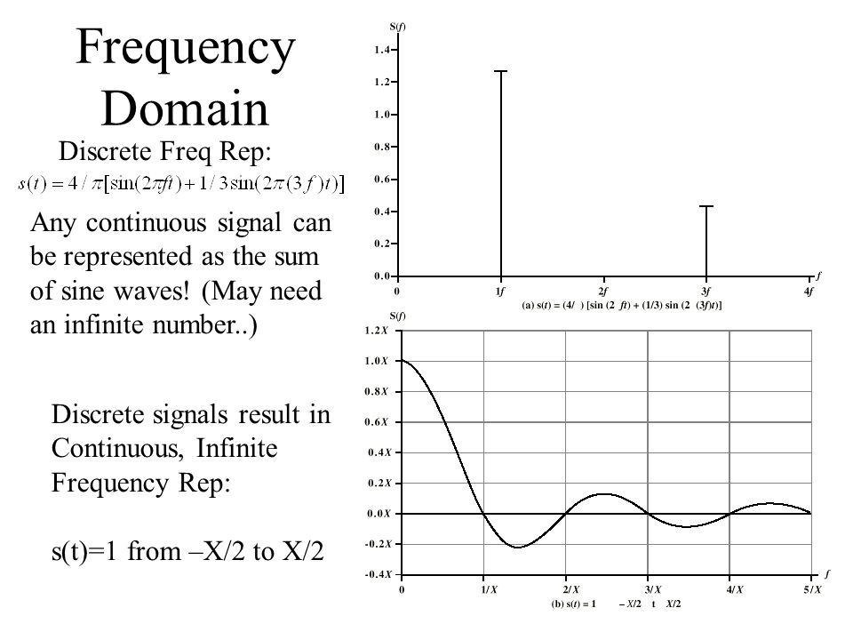 Frequency Domain Discrete Freq Rep: