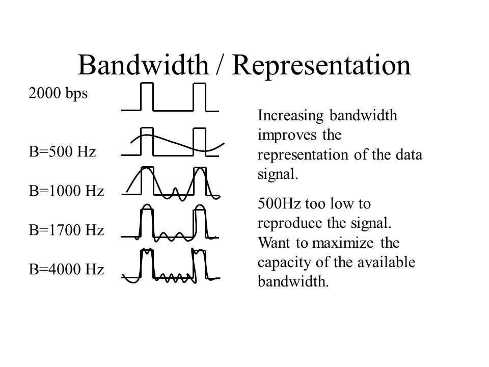 Bandwidth / Representation