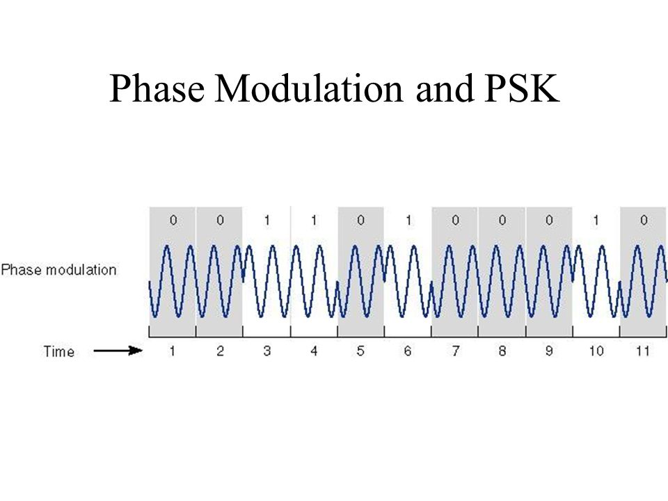 Phase Modulation and PSK