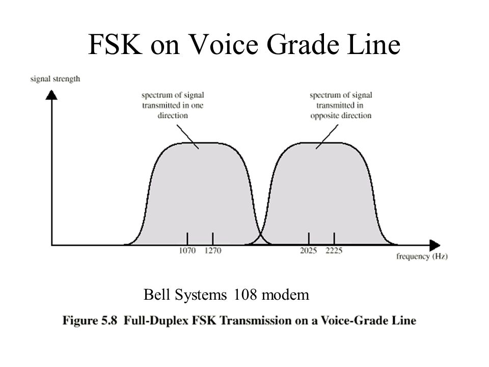 FSK on Voice Grade Line Bell Systems 108 modem