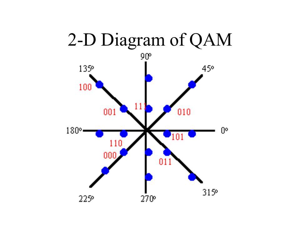 2-D Diagram of QAM