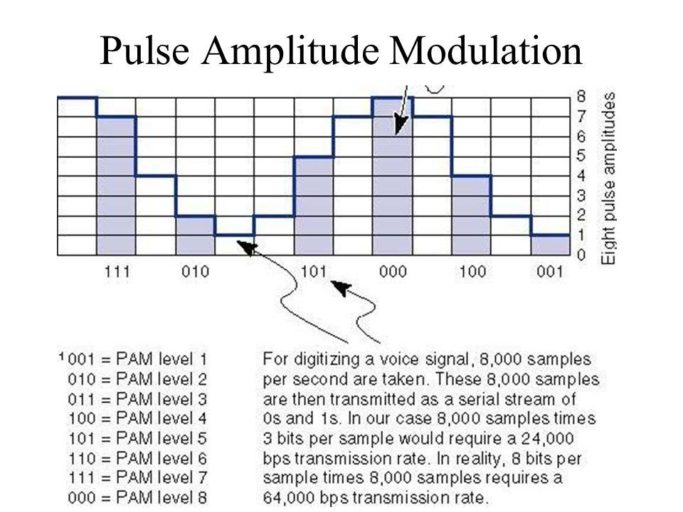 pulse amplitude modulation techniques