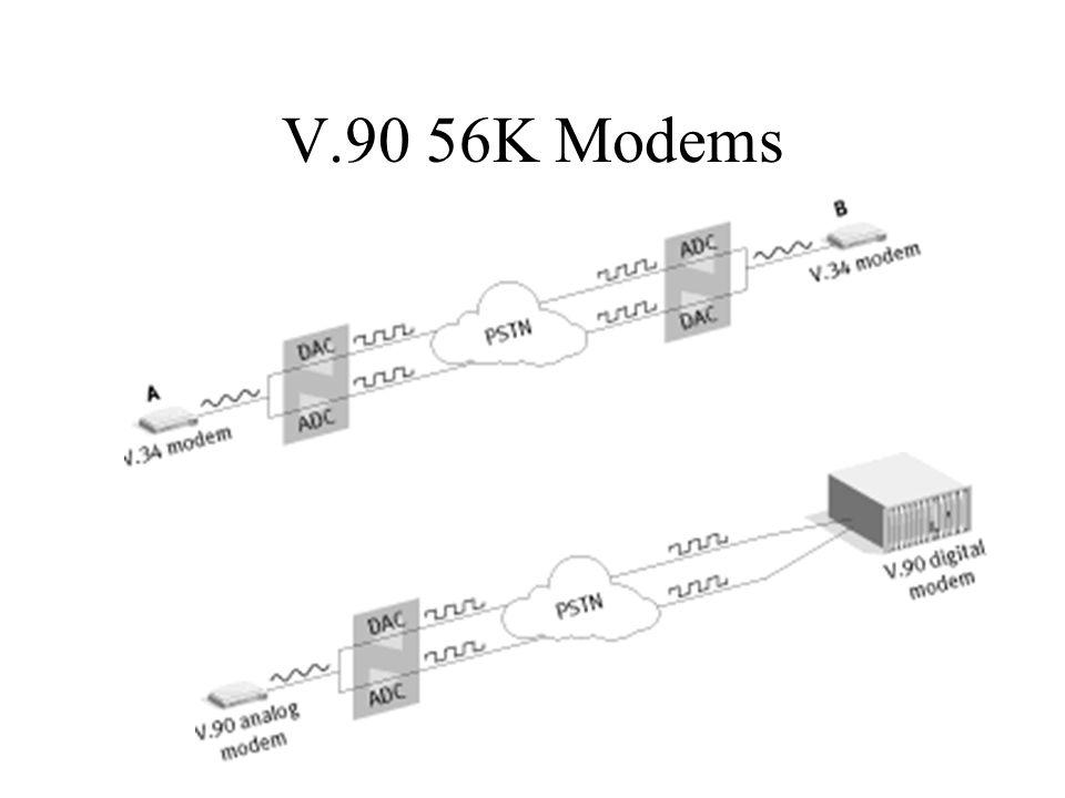 V.90 56K Modems