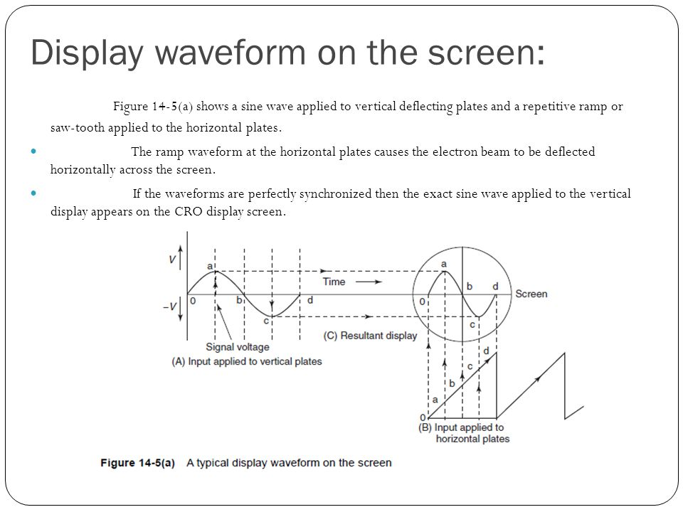 Display waveform on the screen: