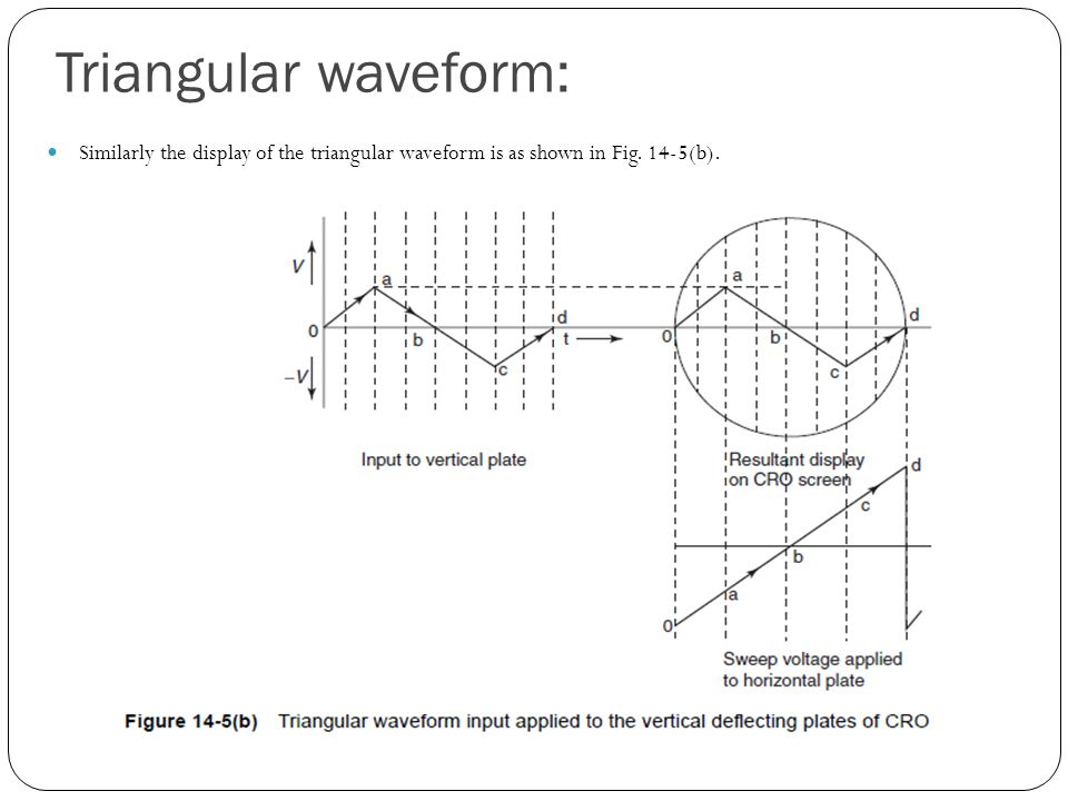 Triangular waveform: Similarly the display of the triangular waveform is as shown in Fig. 14-5(b).