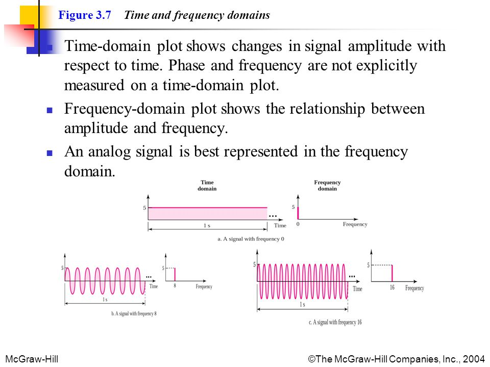 An analog signal is best represented in the frequency domain.