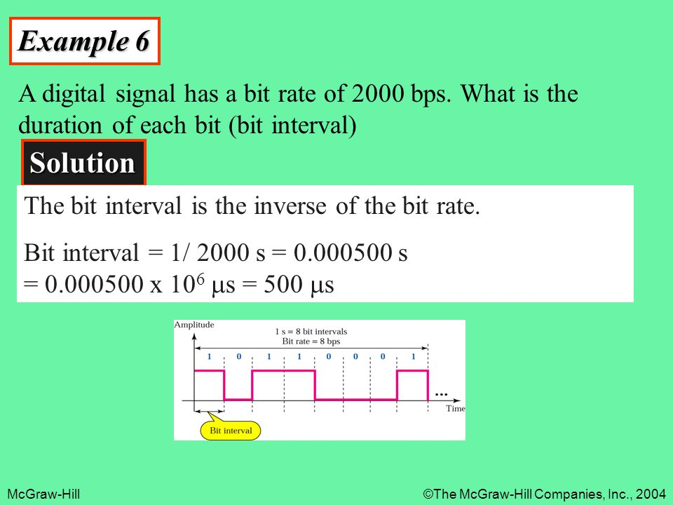 Example 6 A digital signal has a bit rate of 2000 bps. What is the duration of each bit (bit interval)