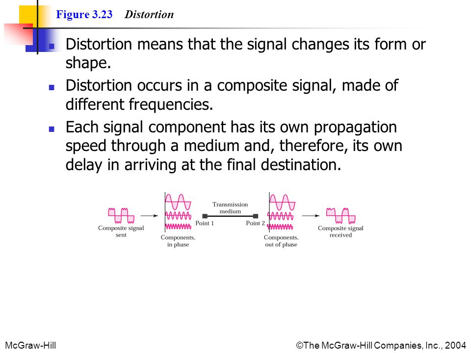 Distortion means that the signal changes its form or shape.