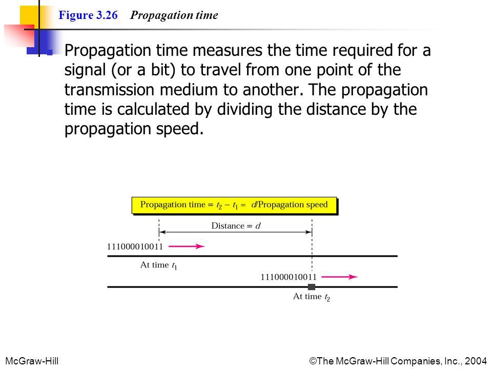 Figure 3.26 Propagation time
