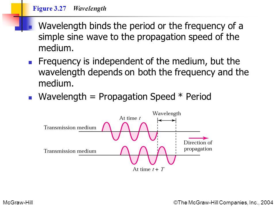 Wavelength = Propagation Speed * Period