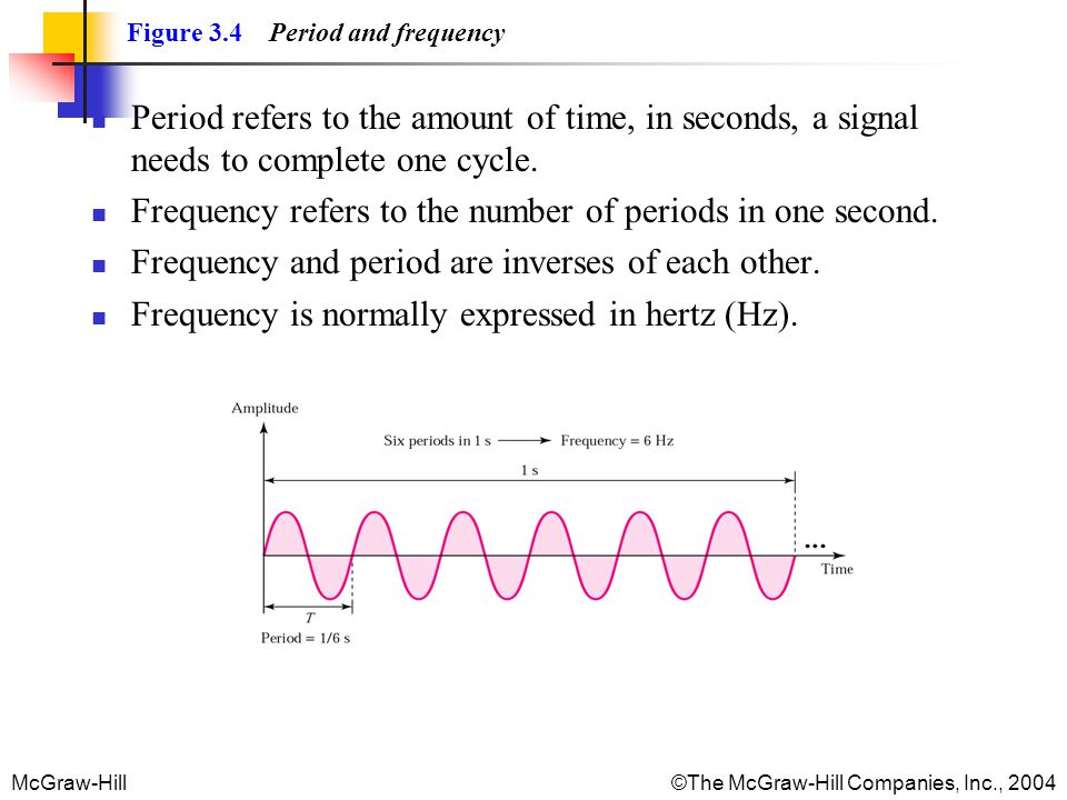 Frequency refers to the number of periods in one second.
