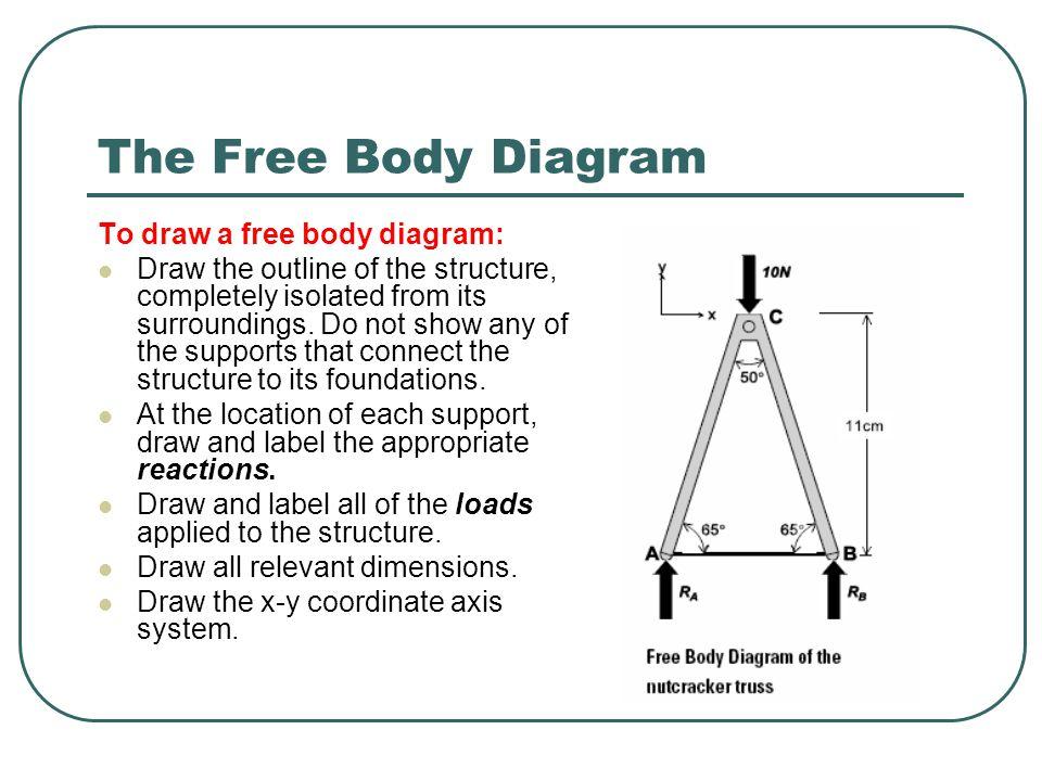 The Free Body Diagram To draw a free body diagram: