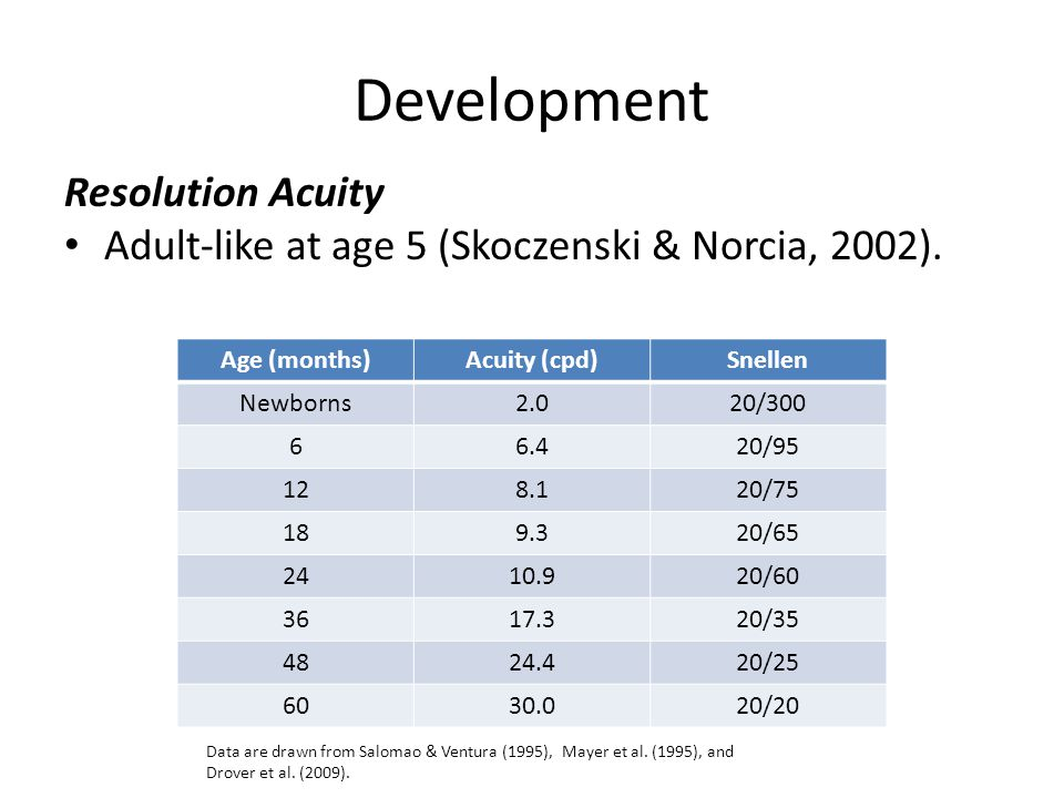 Development Resolution Acuity
