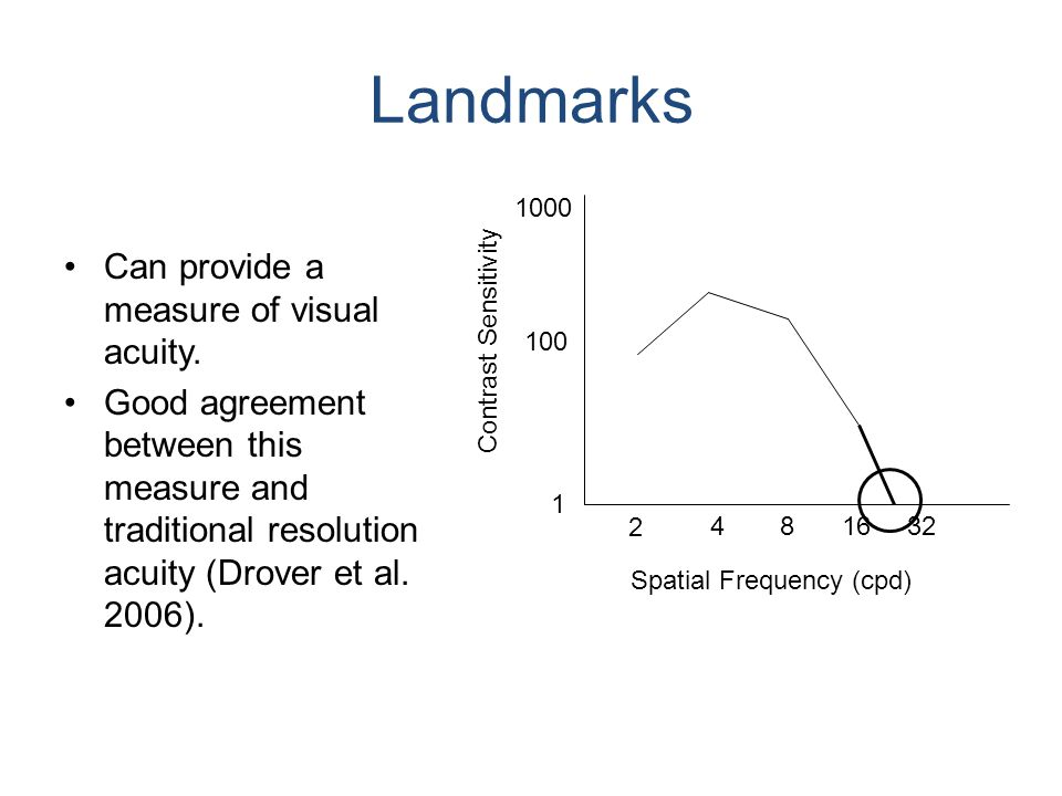 Landmarks Can provide a measure of visual acuity.