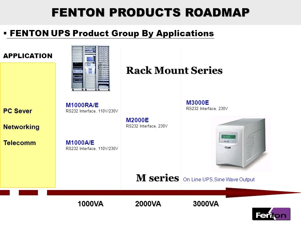 FENTON PRODUCTS ROADMAP