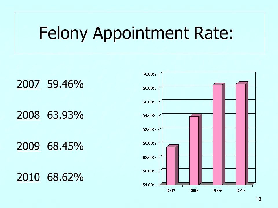 Felony Appointment Rate: