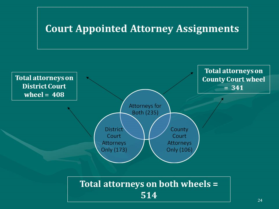 Court Appointed Attorney Assignments