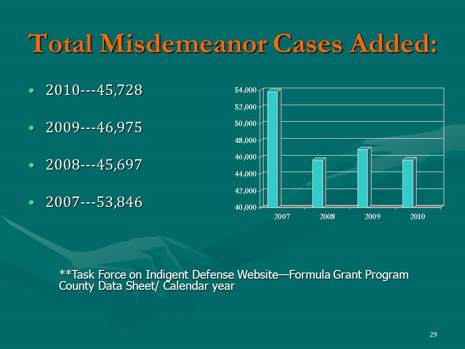 Total Misdemeanor Cases Added: