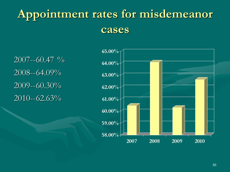 Appointment rates for misdemeanor cases