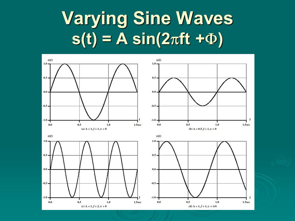 Varying Sine Waves s(t) = A sin(2ft +)