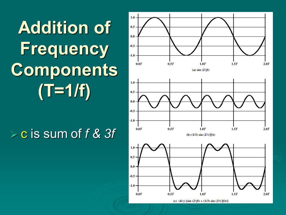 Addition of Frequency Components (T=1/f)