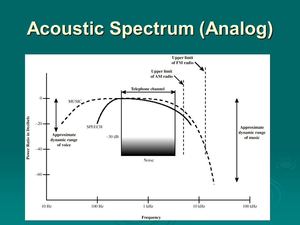 Acoustic Spectrum (Analog)