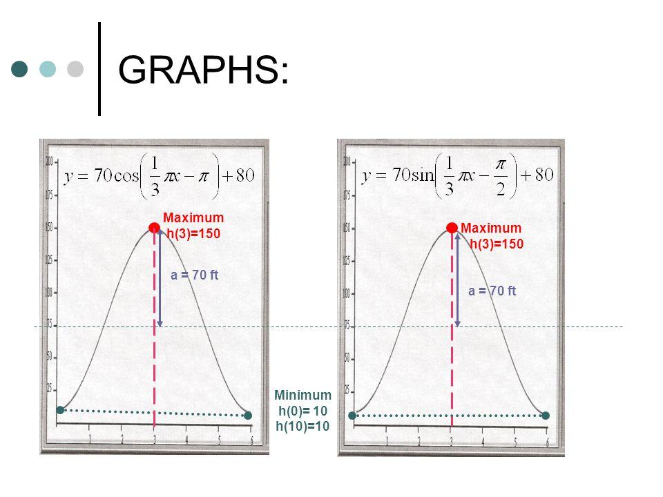 GRAPHS: Maximum h(3)=150 Maximum h(3)=150 a = 70 ft a = 70 ft