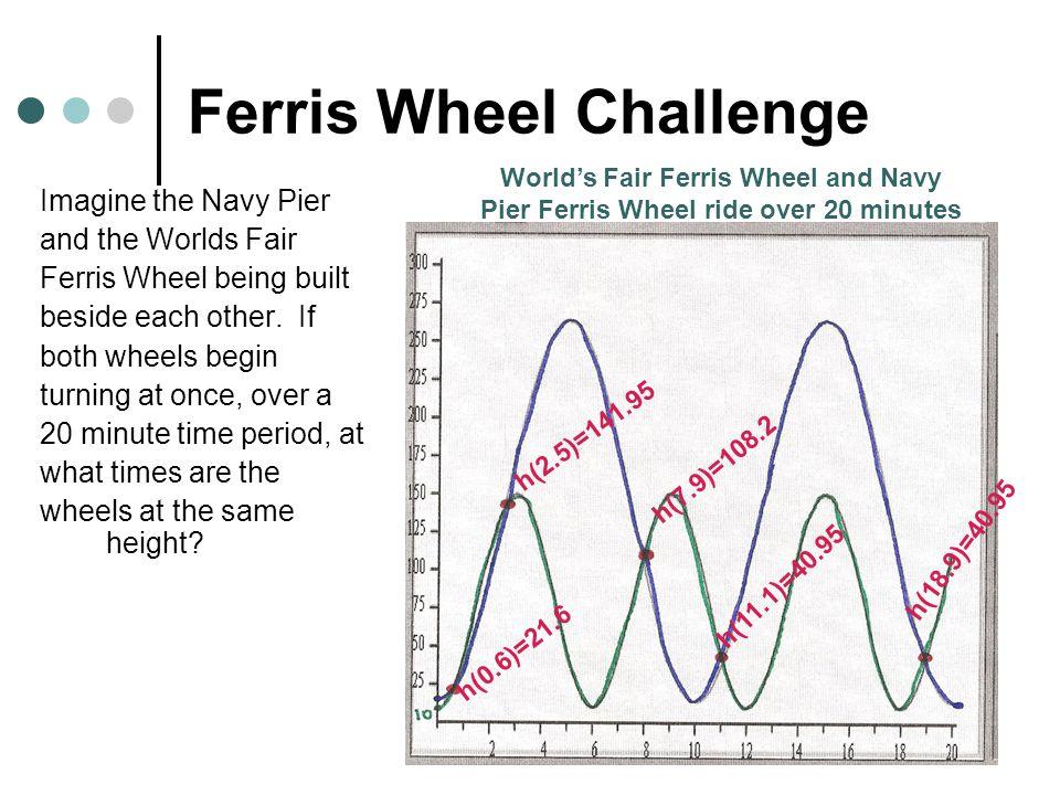 Ferris Wheel Challenge