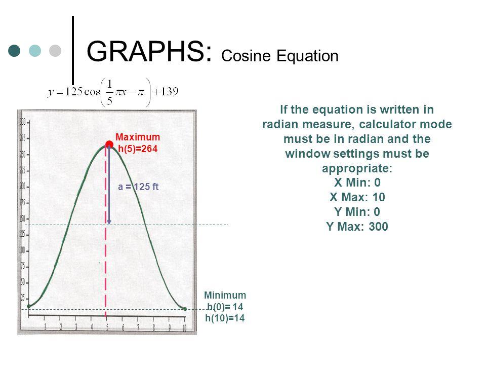 GRAPHS: Cosine Equation