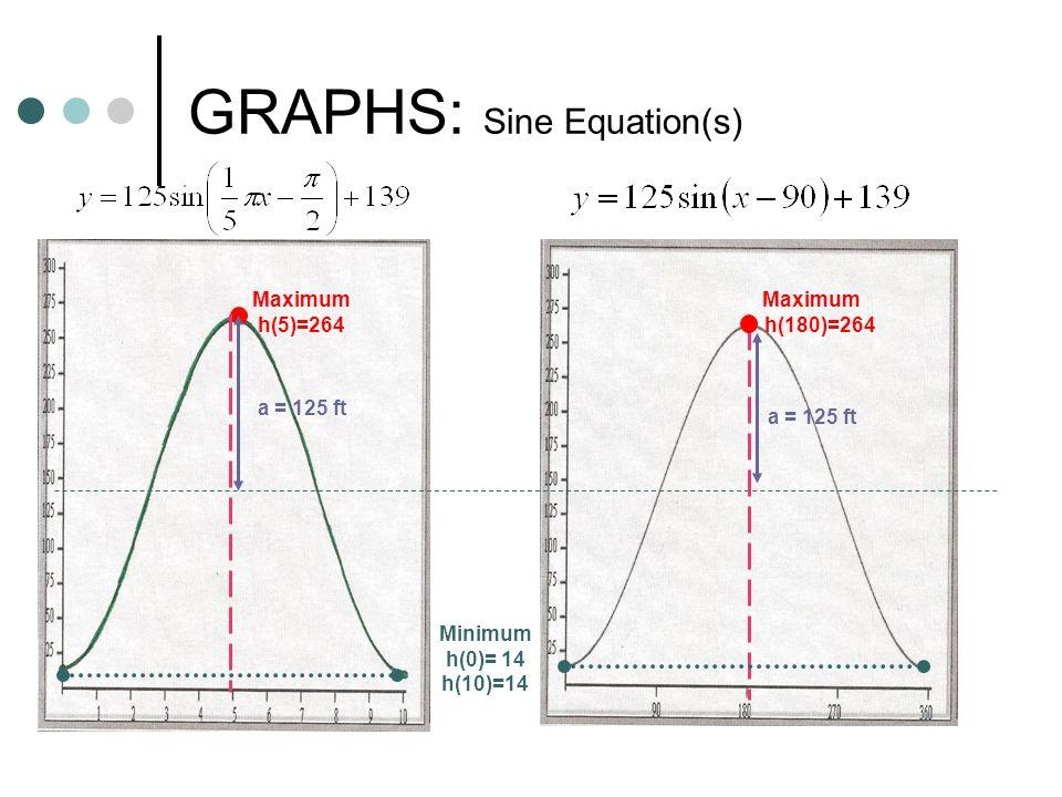 GRAPHS: Sine Equation(s)