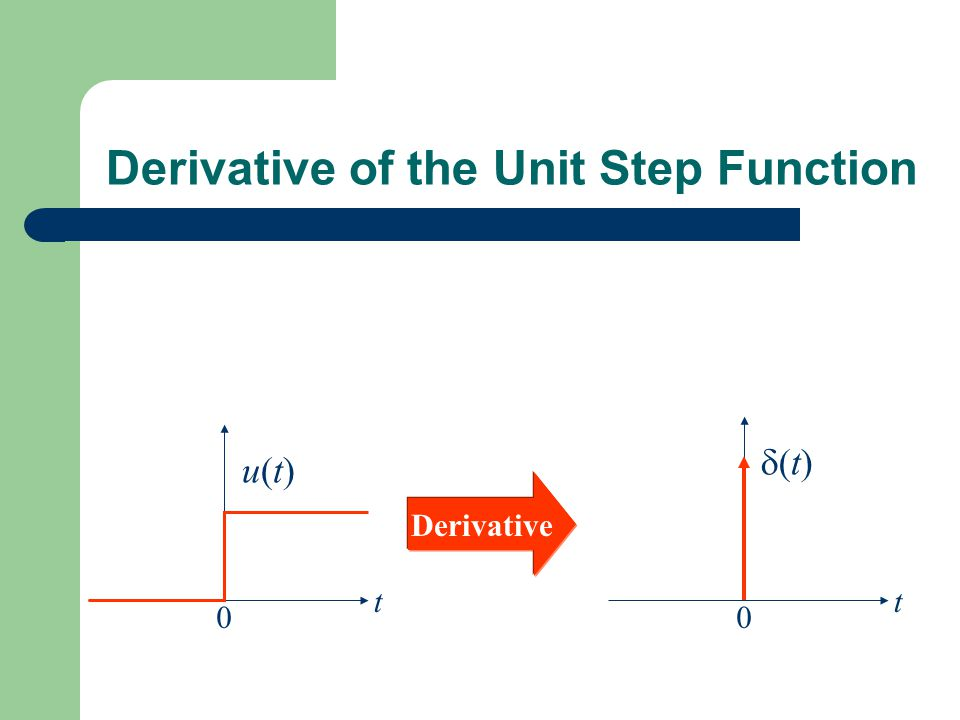 Derivative of the Unit Step Function
