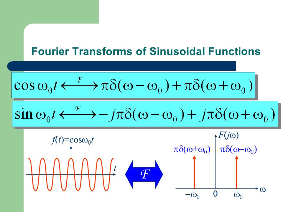 Fourier Transforms of Sinusoidal Functions