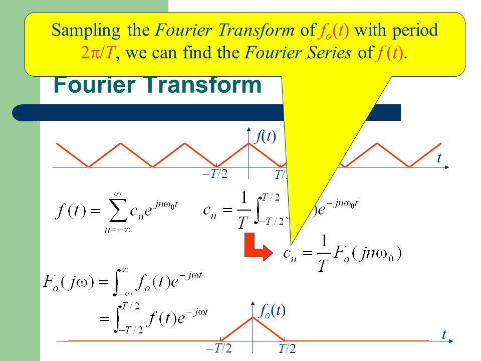 Find Fourier Series Using Fourier Transform