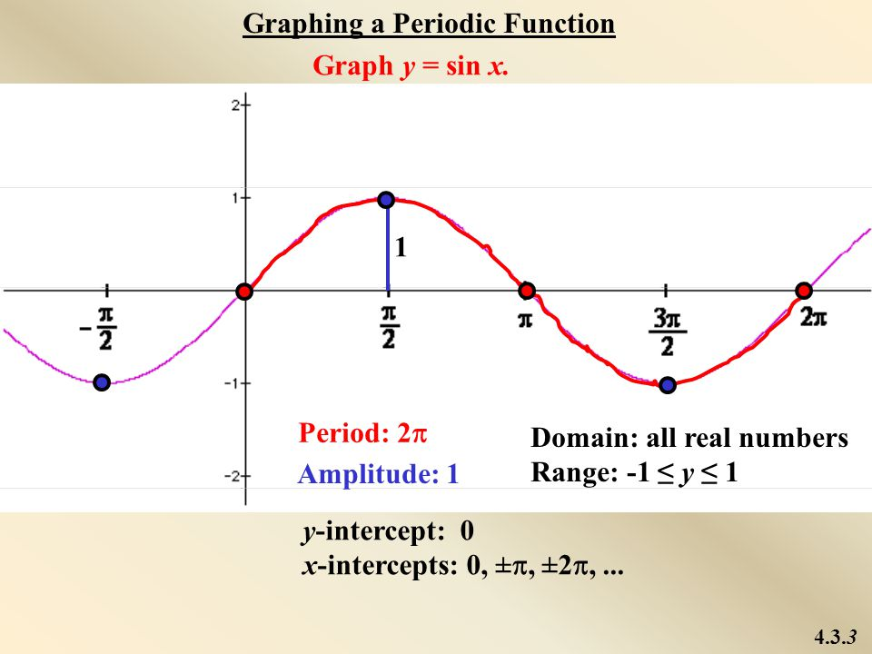 Graphing a Periodic Function Graph y = sin x.