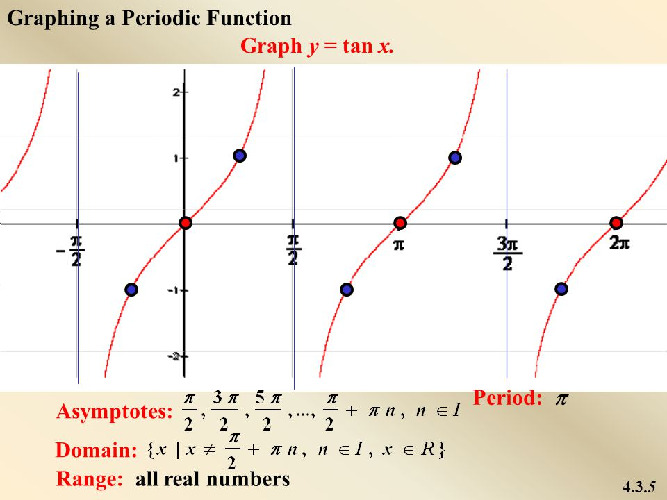 Graphing a Periodic Function Graph y = tan x.