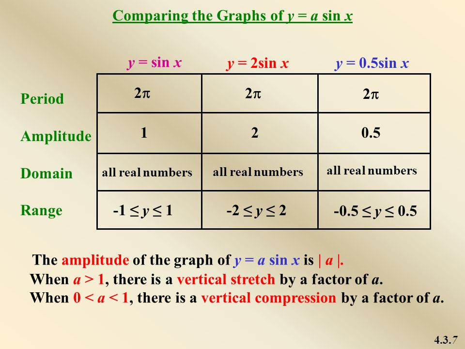 Comparing the Graphs of y = a sin x