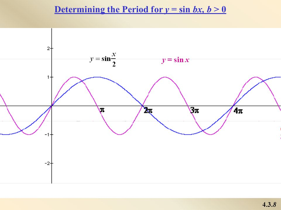 Determining the Period for y = sin bx, b > 0