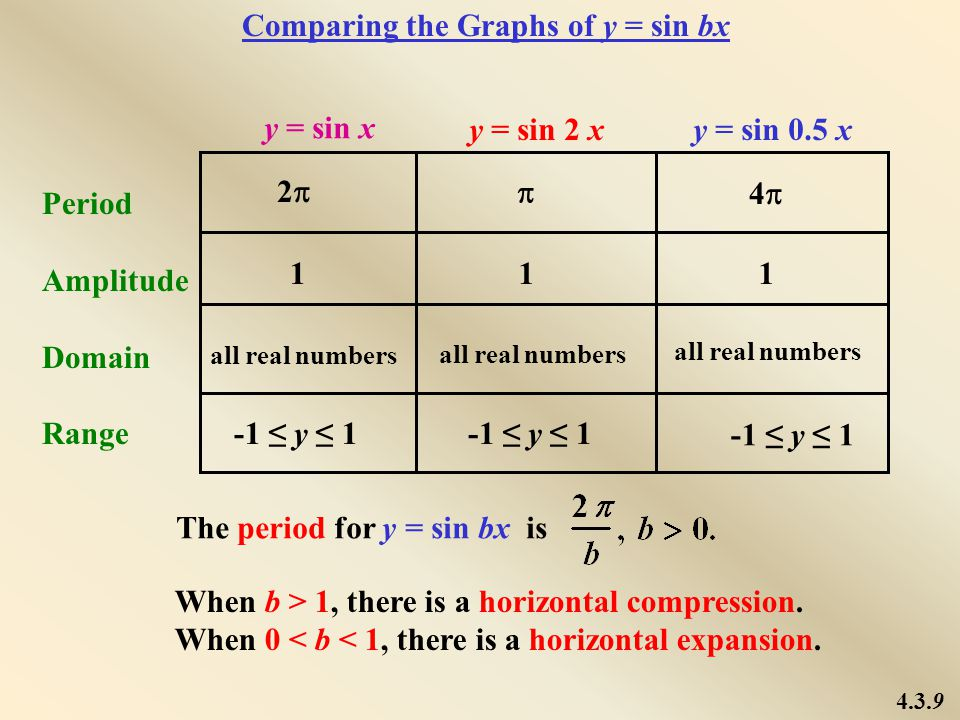 Comparing the Graphs of y = sin bx
