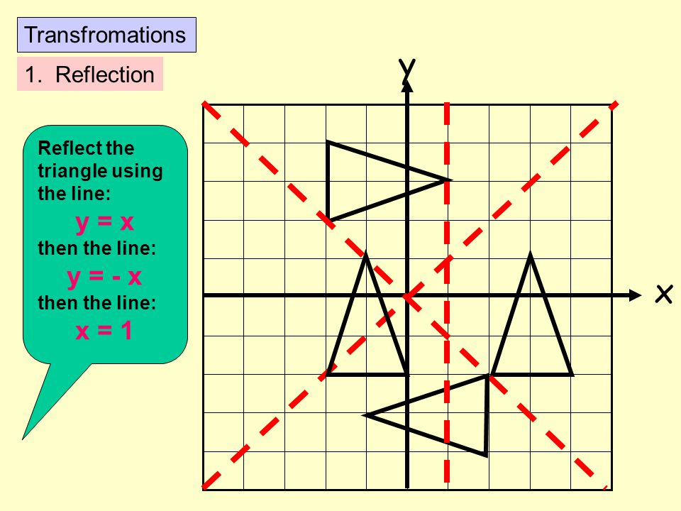 y x y = x y = - x x = 1 Transfromations 1. Reflection Reflect the
