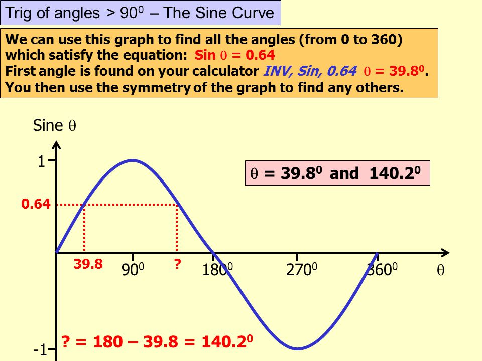 Trig of angles > 900 – The Sine Curve