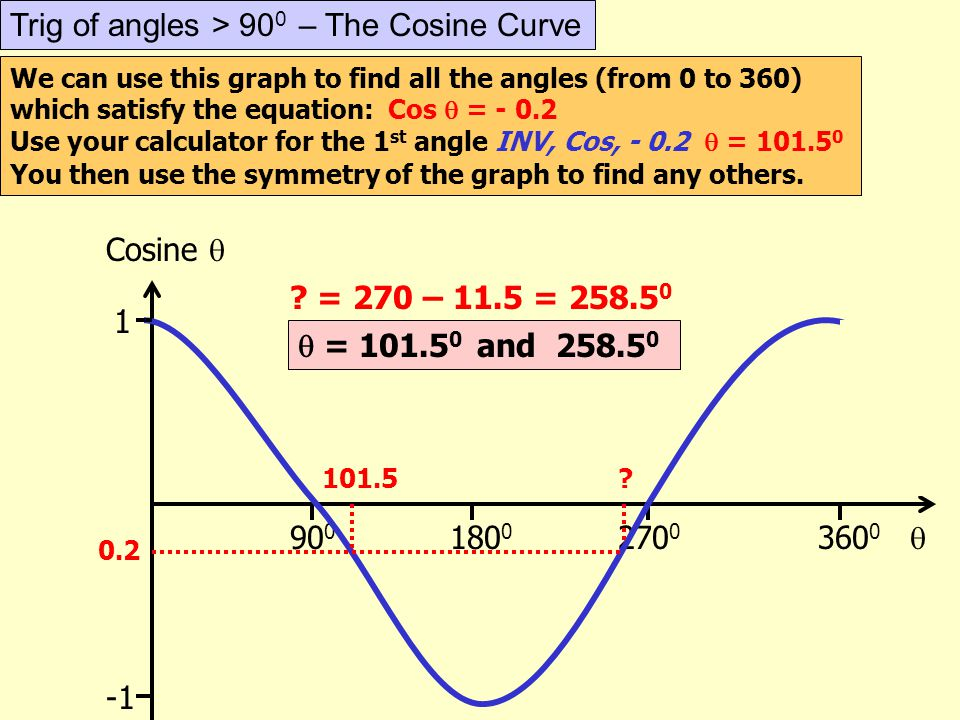 Trig of angles > 900 – The Cosine Curve