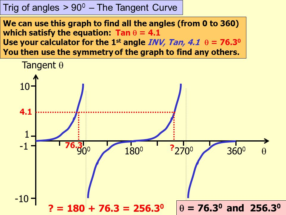 Trig of angles > 900 – The Tangent Curve