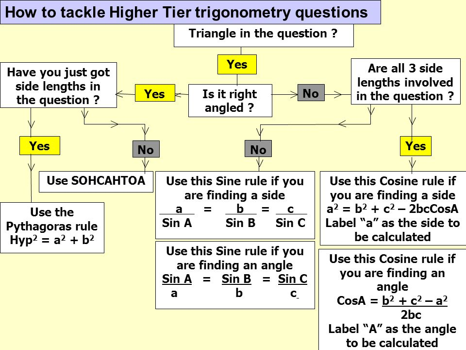 How to tackle Higher Tier trigonometry questions