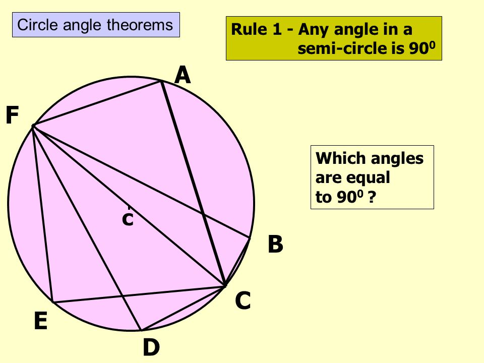 A F B C E D c Circle angle theorems Rule 1 - Any angle in a
