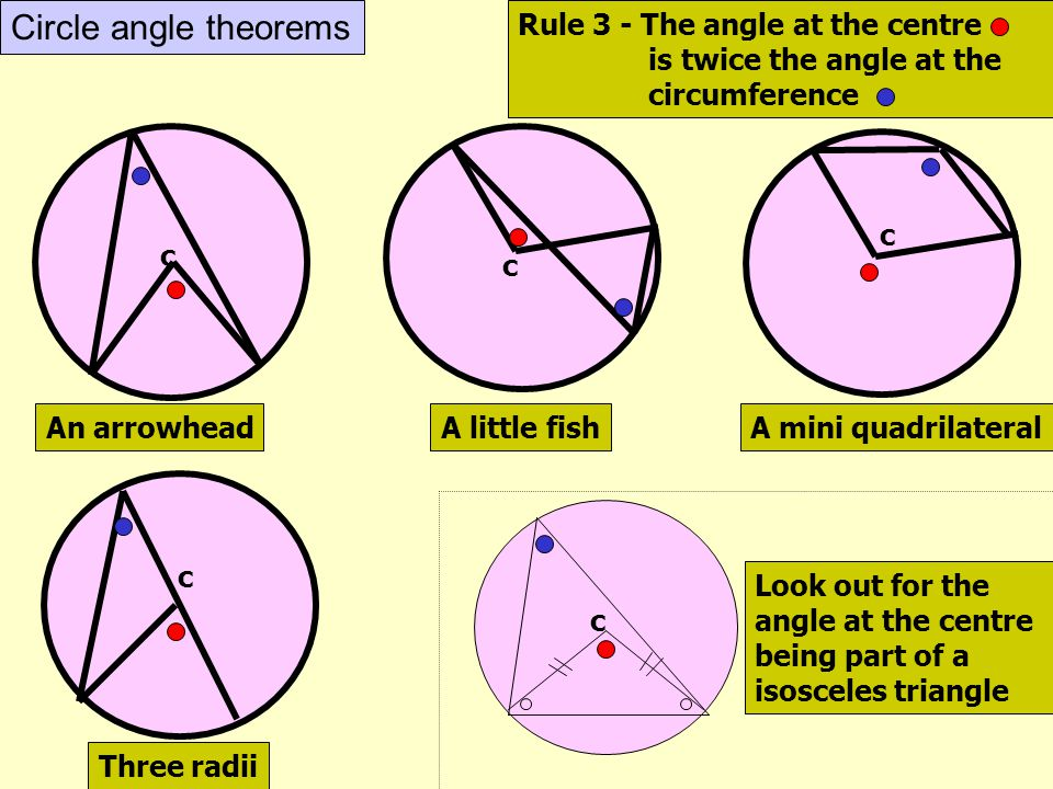 Circle angle theorems Rule 3 - The angle at the centre