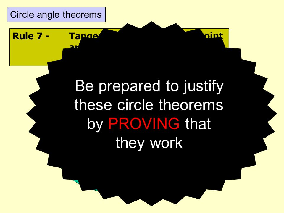 Be prepared to justify these circle theorems by PROVING that they work