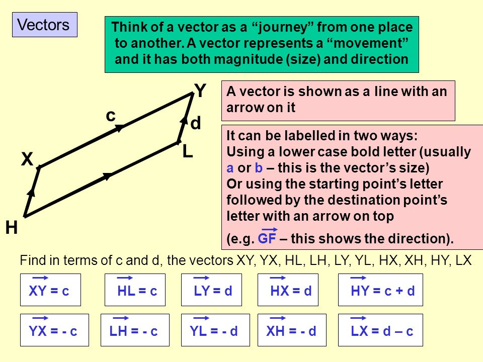 Vectors Think of a vector as a journey from one place to another. A vector represents a movement and it has both magnitude (size) and direction.