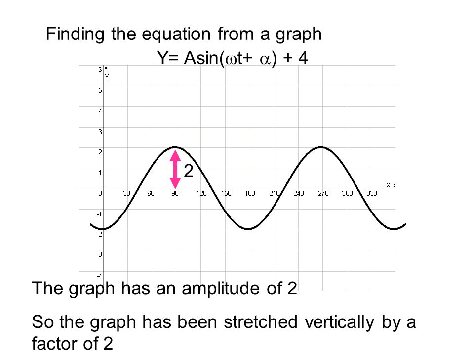 Finding the equation from a graph